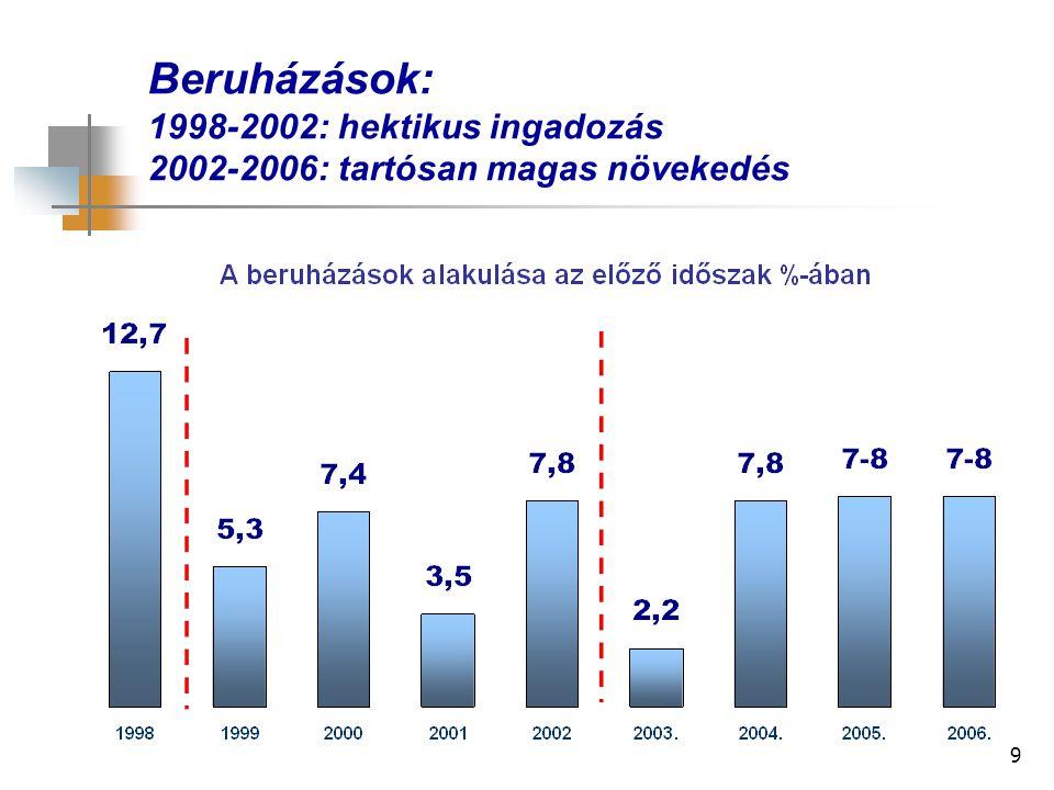 9 Beruházások: 1998-2002: hektikus ingadozás 2002-2006: tartósan magas növekedés