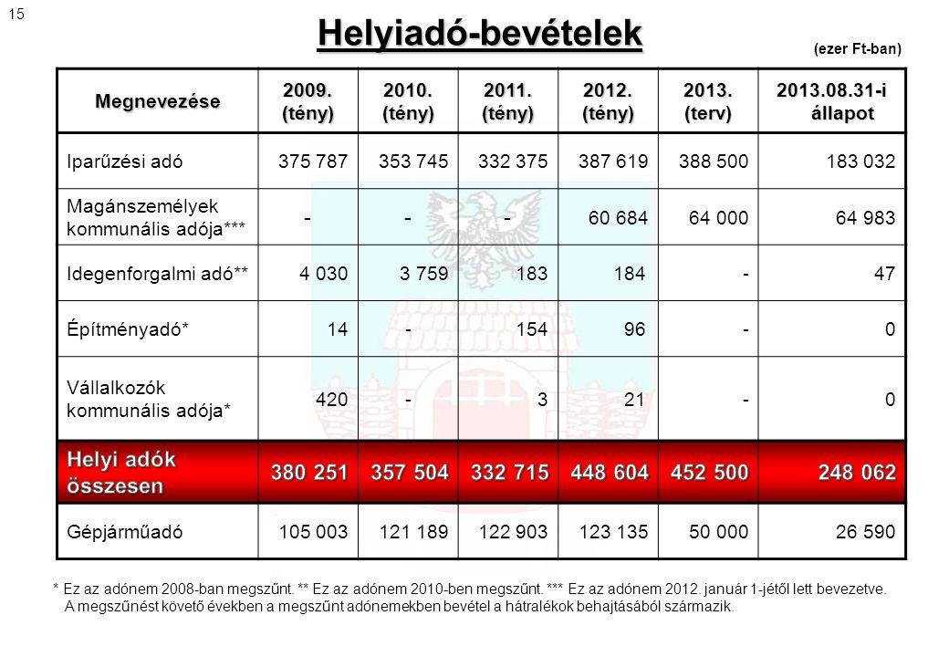 Helyiadó-bevételek Megnevezése 2009. (tény) 2010. (tény) 2011. (tény) 2012. (tény) 2013. (terv) 2013.08.31-i állapot Iparűzési adó375 787353 745332 37