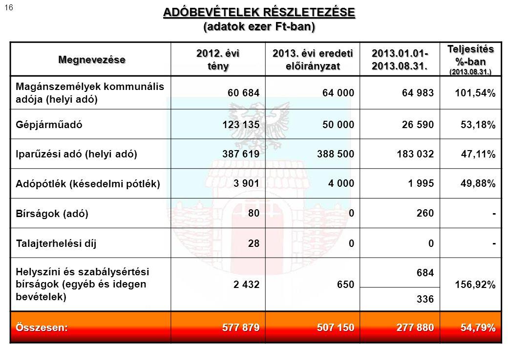 ADÓBEVÉTELEK RÉSZLETEZÉSE (adatok ezer Ft-ban) Megnevezése 2012. évi tény 2013. évi eredeti előirányzat 2013.01.01- 2013.08.31. Teljesítés %-ban (2013