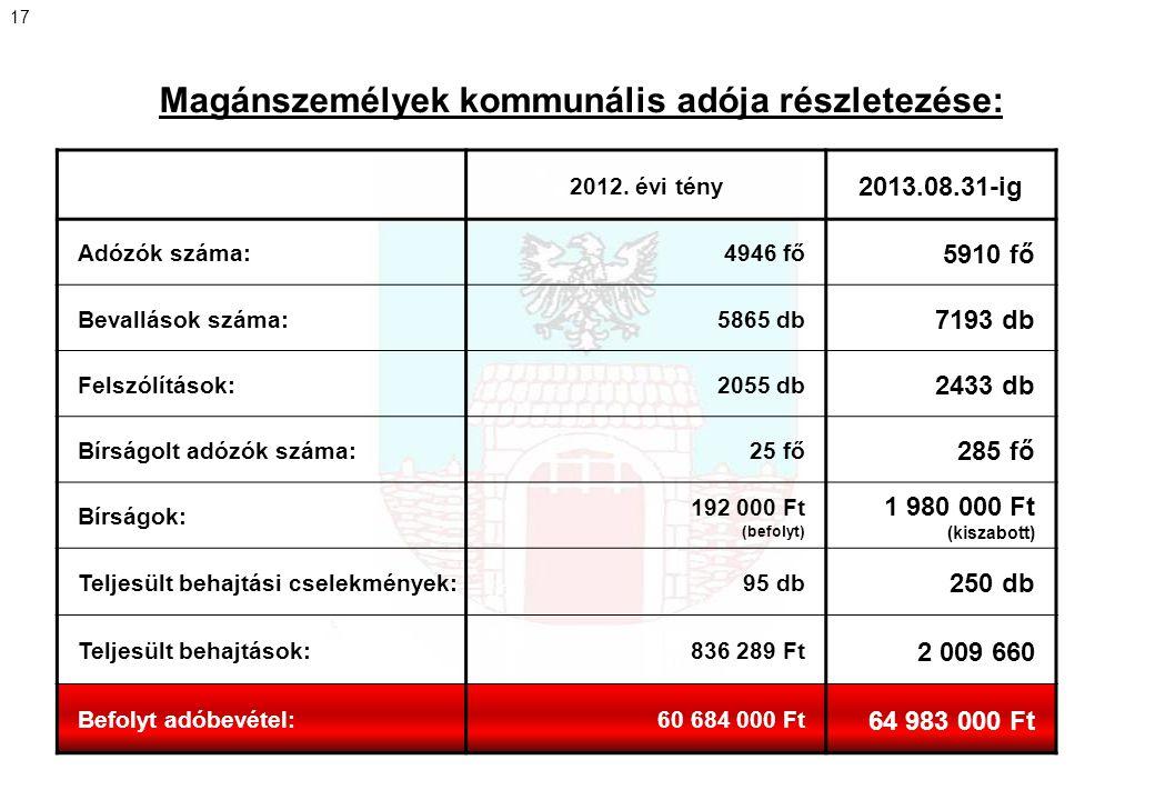 Magánszemélyek kommunális adója részletezése: 2012. évi tény 2013.08.31-ig Adózók száma:4946 fő 5910 fő Bevallások száma:5865 db 7193 db Felszólítások