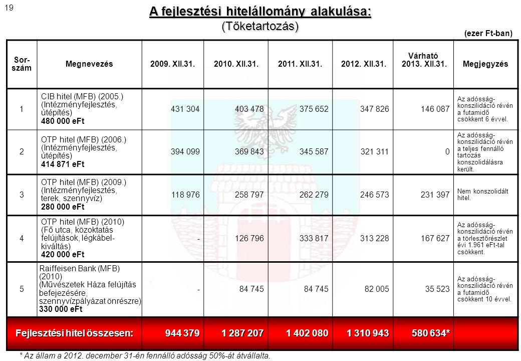 Sor- szám Megnevezés2009. XII.31.2010. XII.31.2011. XII.31. 2012. XII.31. Várható 2013. XII.31.Megjegyzés 1 CIB hitel (MFB) (2005.) (Intézményfejleszt