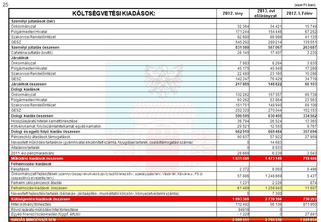 KÖLTSÉGVETÉSI KIADÁSOK: 2012. tény 2013. évi előirányzat 2012. I. Félév Személyi juttatások (bér) Önkormányzat32 36434 42115 749 Polgármesteri Hivatal