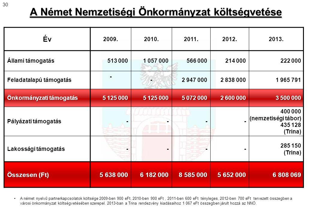 A Német Nemzetiségi Önkormányzat költségvetése Év 2009.2010.2011.2012.2013. Állami támogatás513 0001 057 000566 000214 000222 000 Feladatalapú támogat