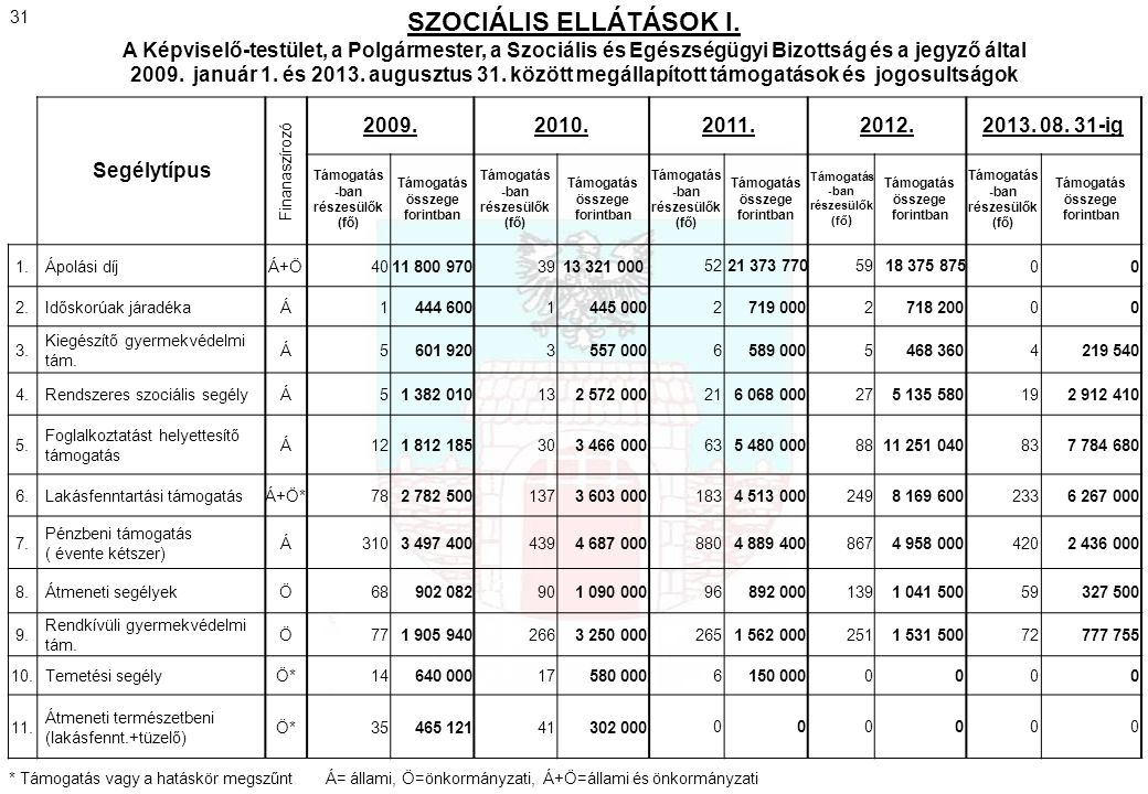 Segélytípus Finanaszírozó 2009.2010.2011.2012.2013. 08. 31-ig Támogatás -ban részesülők (fő) Támogatás összege forintban Támogatás -ban részesülők (fő