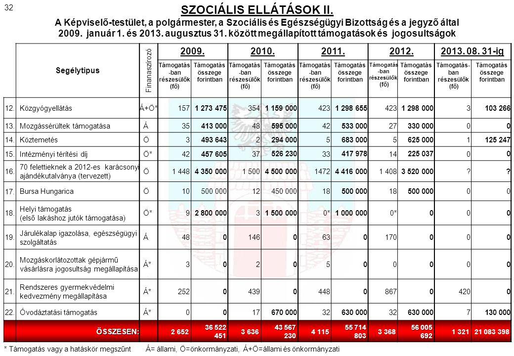 Segélytipus Finanaszírozó 2009.2010.2011.2012.2013. 08. 31-ig Támogatás -ban részesülők (fő) Támogatás összege forintban Támogatás -ban részesülők (fő