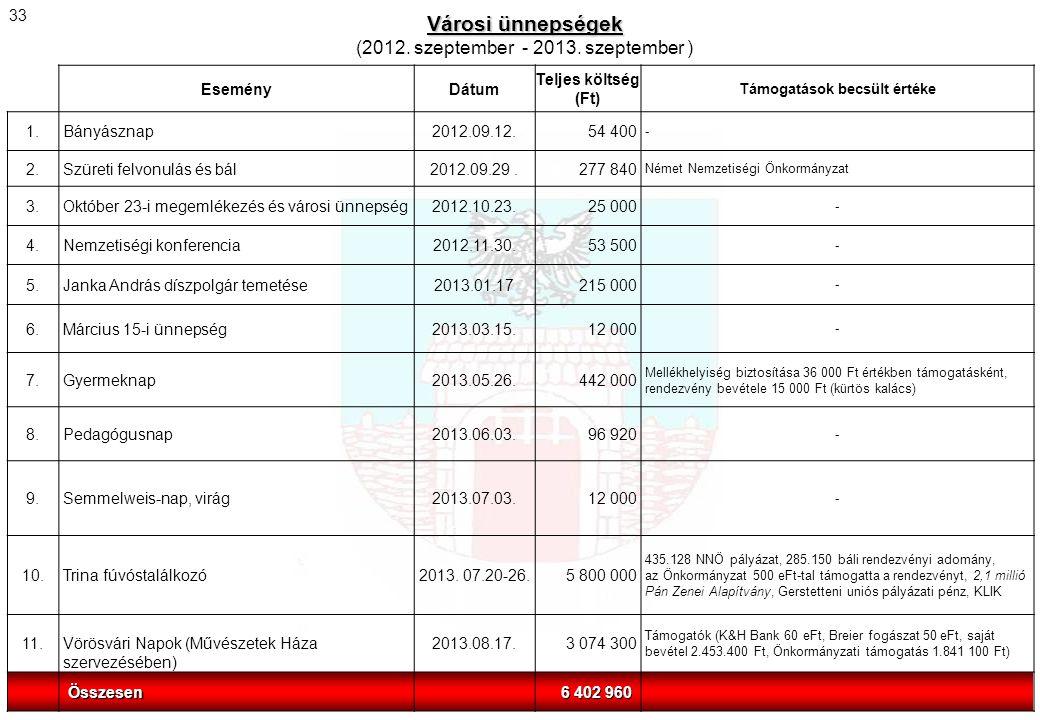 EseményDátum Teljes költség (Ft) Támogatások becsült értéke 1.Bányásznap2012.09.12.54 400 - 2.Szüreti felvonulás és bál2012.09.29.277 840 Német Nemzet