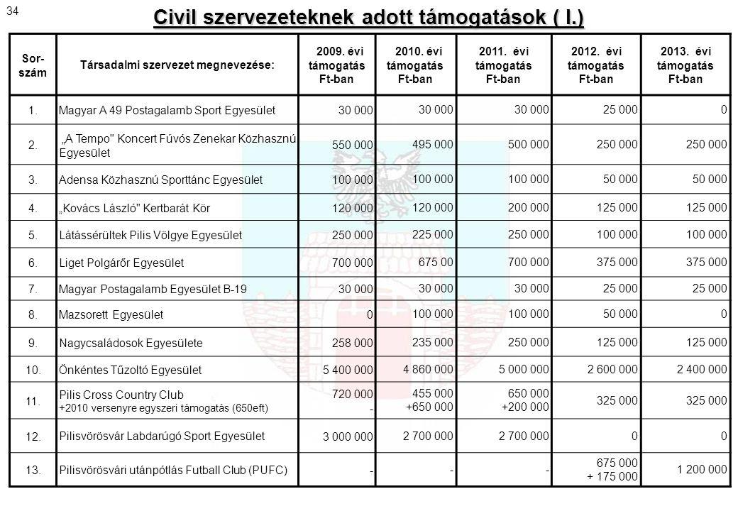 Sor- szám Társadalmi szervezet megnevezése: 2009. évi támogatás Ft-ban 2010. évi támogatás Ft-ban 2011. évi támogatás Ft-ban 2012. évi támogatás Ft-ba
