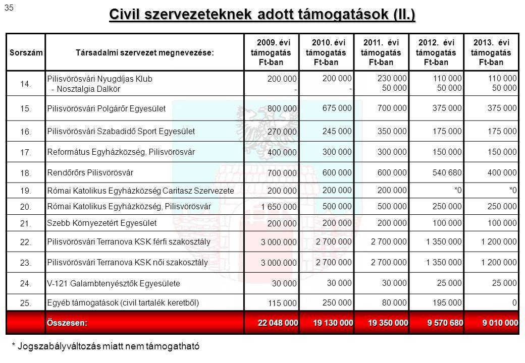 Civil szervezeteknek adott támogatások (II.) SorszámTársadalmi szervezet megnevezése: 2009. évi támogatás Ft-ban 2010. évi támogatás Ft-ban 2011. évi