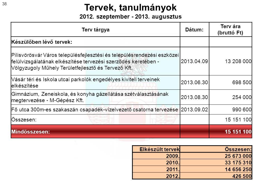 Tervek, tanulmányok 2012. szeptember - 2013. augusztus Terv tárgyaDátum: Terv ára (bruttó Ft) Készülőben lévő tervek: Pilisvörösvár Város településfej