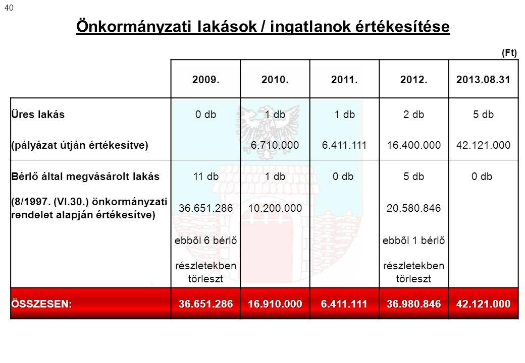 Önkormányzati lakások / ingatlanok értékesítése 2009.2010.2011.2012.2013.08.31 Üres lakás0 db1 db 2 db5 db (pályázat útján értékesítve) 6.710.0006.411