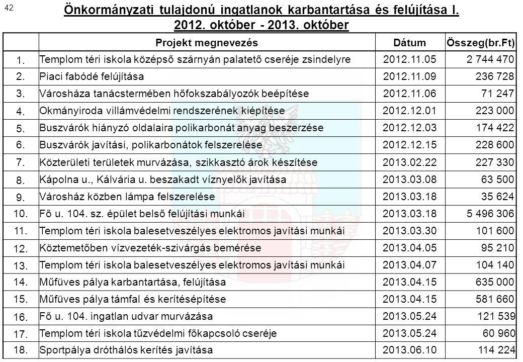 Önkormányzati tulajdonú ingatlanok karbantartása és felújítása I. 2012. október - 2013. október Projekt megnevezésDátumÖsszeg(br.Ft) 1.Templom téri is