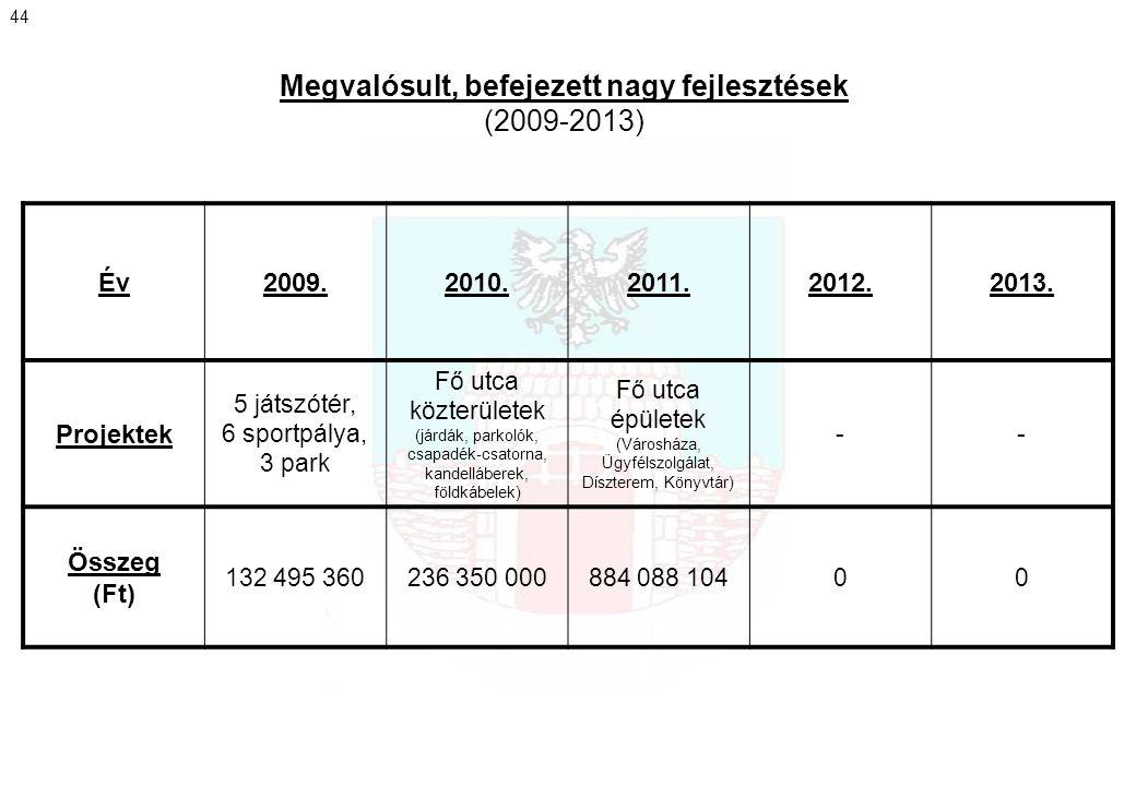 Megvalósult, befejezett nagy fejlesztések (2009-2013) 44 Év2009.2010.2011.2012.2013. Projektek 5 játszótér, 6 sportpálya, 3 park Fő utca közterületek