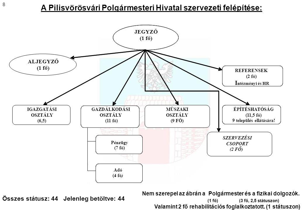 SZERVEZÉSI CSOPORT (2 FŐ) A Pilisvörösvári Polgármesteri Hivatal szervezeti felépítése: JEGYZŐ (1 fő) ALJEGYZŐ (1 fő) REFERENSEK (2 fő) I ntézményi és