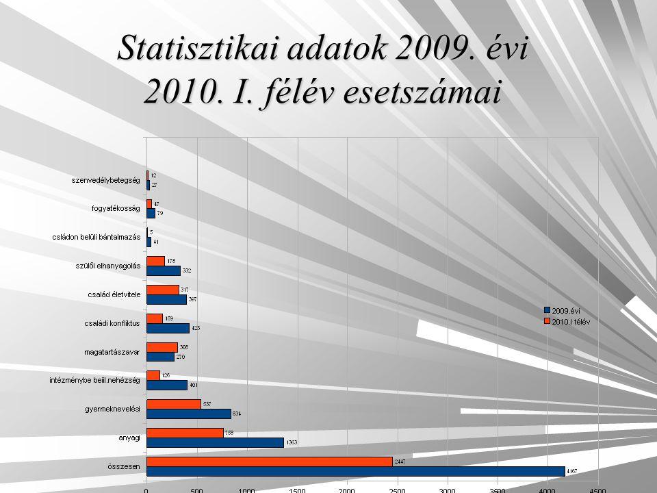 Statisztikai adatok 2009. évi 2010. I. félév esetszámai