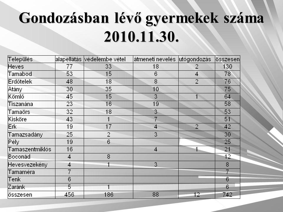Gondozásban lévő gyermekek száma 2010.11.30.