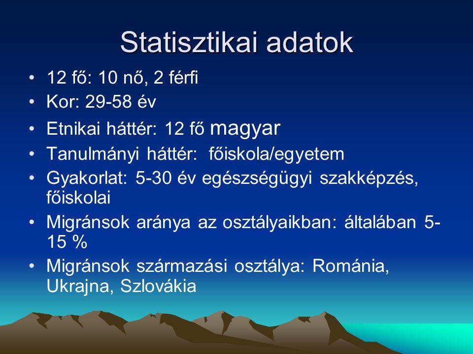 Statisztikai adatok 12 fő: 10 nő, 2 férfi Kor: 29-58 év Etnikai háttér: 12 fő magyar Tanulmányi háttér: főiskola/egyetem Gyakorlat: 5-30 év egészségügyi szakképzés, főiskolai Migránsok aránya az osztályaikban: általában 5- 15 % Migránsok származási osztálya: Románia, Ukrajna, Szlovákia