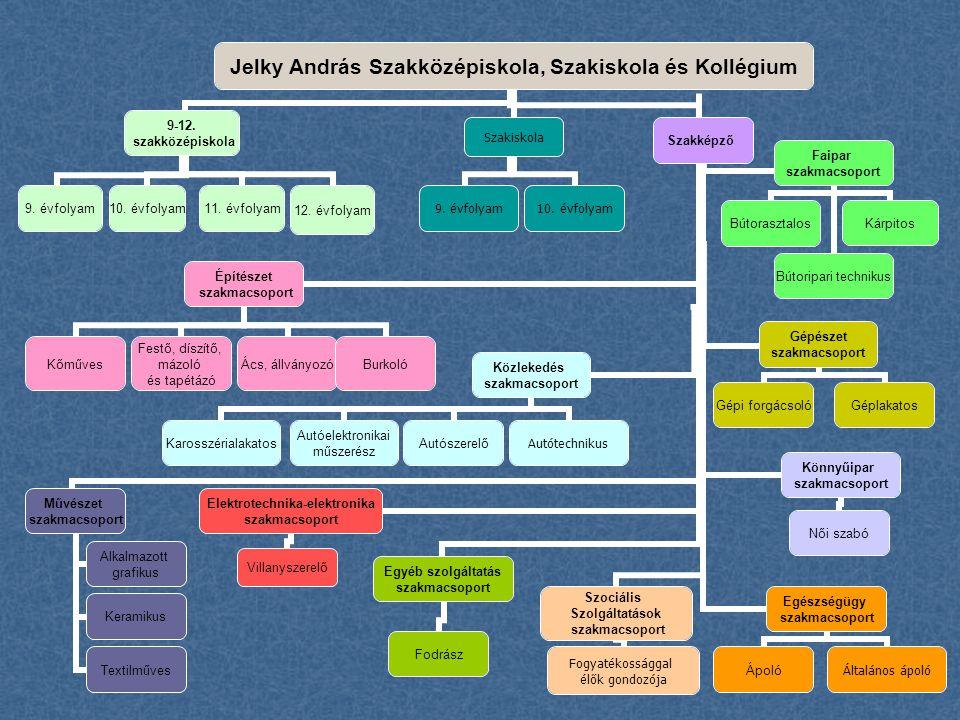 Jelky András Szakközépiskola, Szakiskola és Kollégium 9-12. szakközépiskola 9. évfolyam10. évfolyam11. évfolyam12. évfolyam Szakképző Művészet szakmac