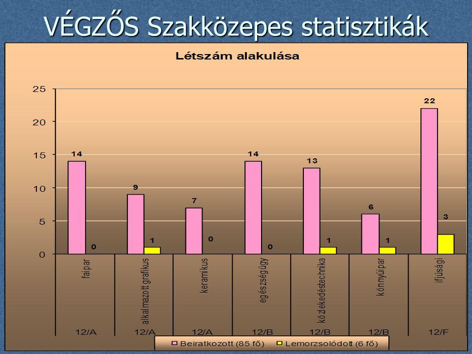 VÉGZŐS Szakközepes statisztikák
