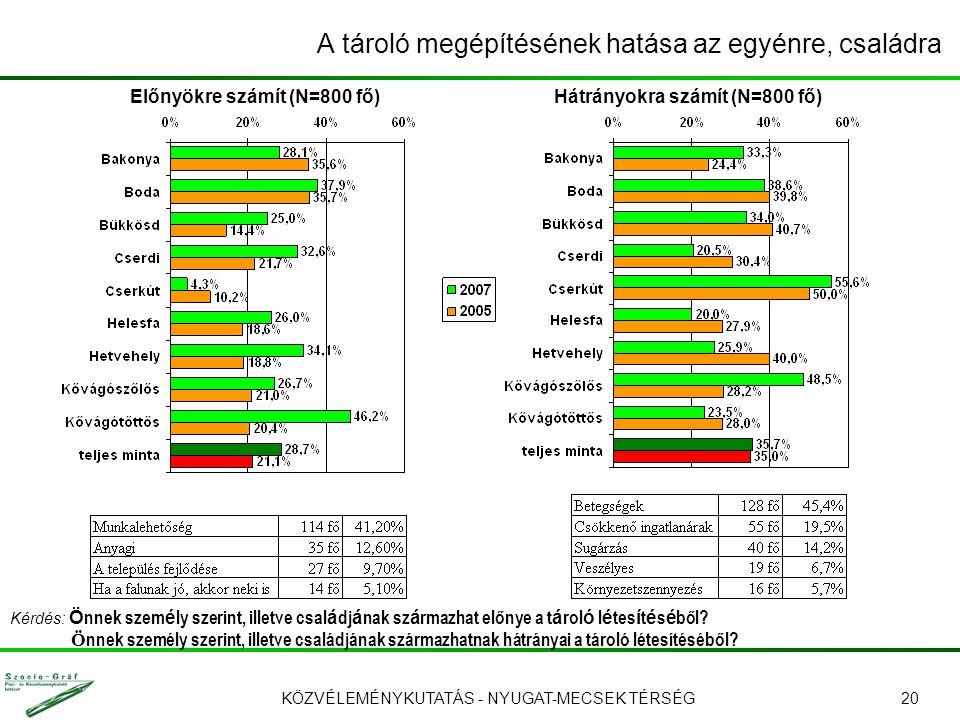 KÖZVÉLEMÉNYKUTATÁS - NYUGAT-MECSEK TÉRSÉG20 A tároló megépítésének hatása az egyénre, családra Előnyökre számít (N=800 fő)Hátrányokra számít (N=800 fő