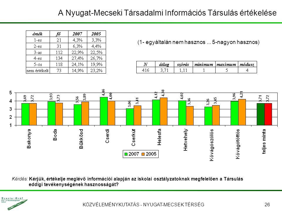 KÖZVÉLEMÉNYKUTATÁS - NYUGAT-MECSEK TÉRSÉG26 A Nyugat-Mecseki Társadalmi Információs Társulás értékelése (1- egyáltalán nem hasznos... 5-nagyon hasznos