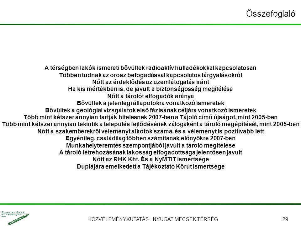 KÖZVÉLEMÉNYKUTATÁS - NYUGAT-MECSEK TÉRSÉG29 Összefoglaló A térségben lakók ismereti bővültek radioaktív hulladékokkal kapcsolatosan Többen tudnak az orosz befogadással kapcsolatos tárgyalásokról Nőtt az érdeklődés az üzemlátogatás iránt Ha kis mértékben is, de javult a biztonságosság megítélése Nőtt a tárolót elfogadók aránya Bővültek a jelenlegi állapotokra vonatkozó ismeretek Bővültek a geológiai vizsgálatok első fázisának céljára vonatkozó ismeretek Több mint kétszer annyian tartják hitelesnek 2007-ben a Tájoló című újságot, mint 2005-ben Több mint kétszer annyian tekintik a település fejlődésének zálogaként a tároló megépítését, mint 2005-ben Nőtt a szakemberekről véleményt alkotók száma, és a véleményt is pozitívabb lett Egyénileg, családilag többen számítanak előnyökre 2007-ben Munkahelyteremtés szempontjából javult a tároló megítélése A tároló létrehozásának lakosság elfogadottsága jelentősen javult Nőtt az RHK Kht.