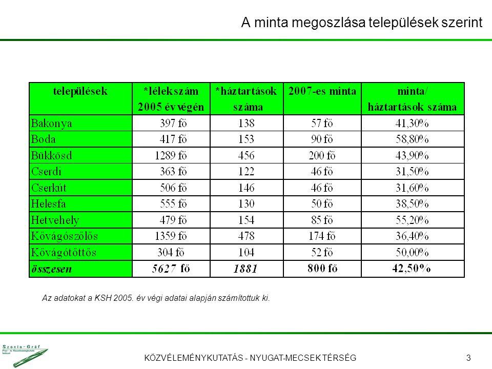 KÖZVÉLEMÉNYKUTATÁS - NYUGAT-MECSEK TÉRSÉG3 A minta megoszlása települések szerint Az adatokat a KSH 2005.