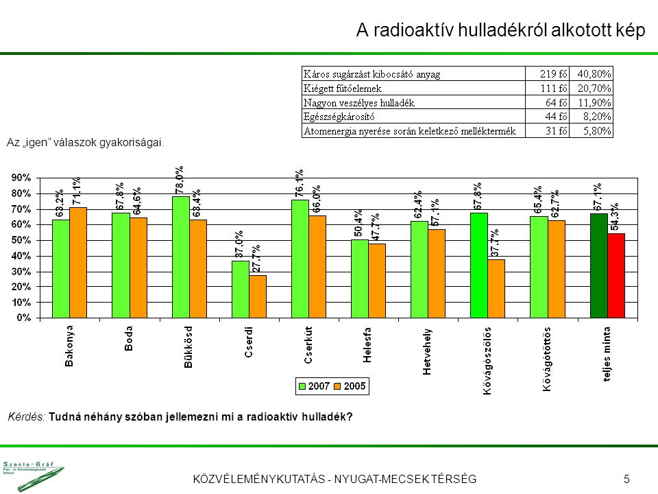 """KÖZVÉLEMÉNYKUTATÁS - NYUGAT-MECSEK TÉRSÉG5 A radioaktív hulladékról alkotott kép Kérdés: Tudná néhány szóban jellemezni mi a radioaktív hulladék? Az """""""