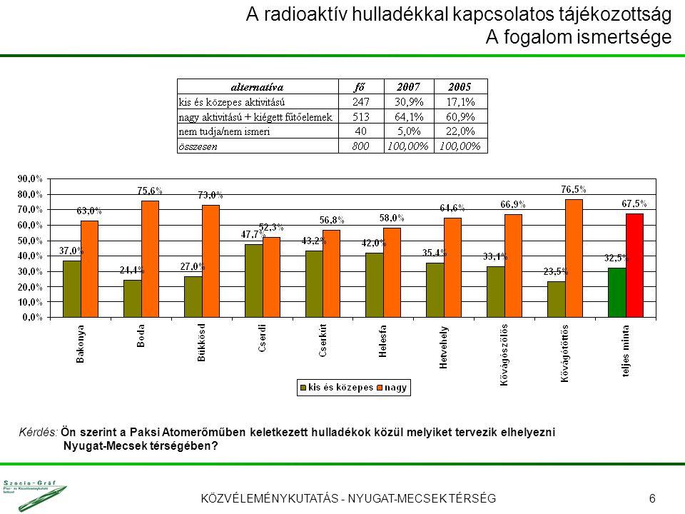 KÖZVÉLEMÉNYKUTATÁS - NYUGAT-MECSEK TÉRSÉG6 A radioaktív hulladékkal kapcsolatos tájékozottság A fogalom ismertsége Kérdés: Ön szerint a Paksi Atomerőm