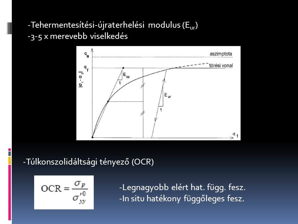 -Tehermentesítési-újraterhelési modulus (E ur ) -3-5 x merevebb viselkedés -Túlkonszolidáltsági tényező (OCR) -Legnagyobb elért hat. függ. fesz. -In s