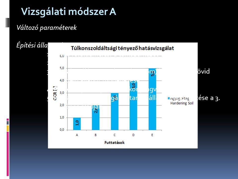 Változó paraméterek Építési állapotok: 1. Nincs földkiemelés, a támszerkezet aktív 2. A dúcsorig (1 m) földkiemelés. 3. Dúc aktiválása, munkagödör (10
