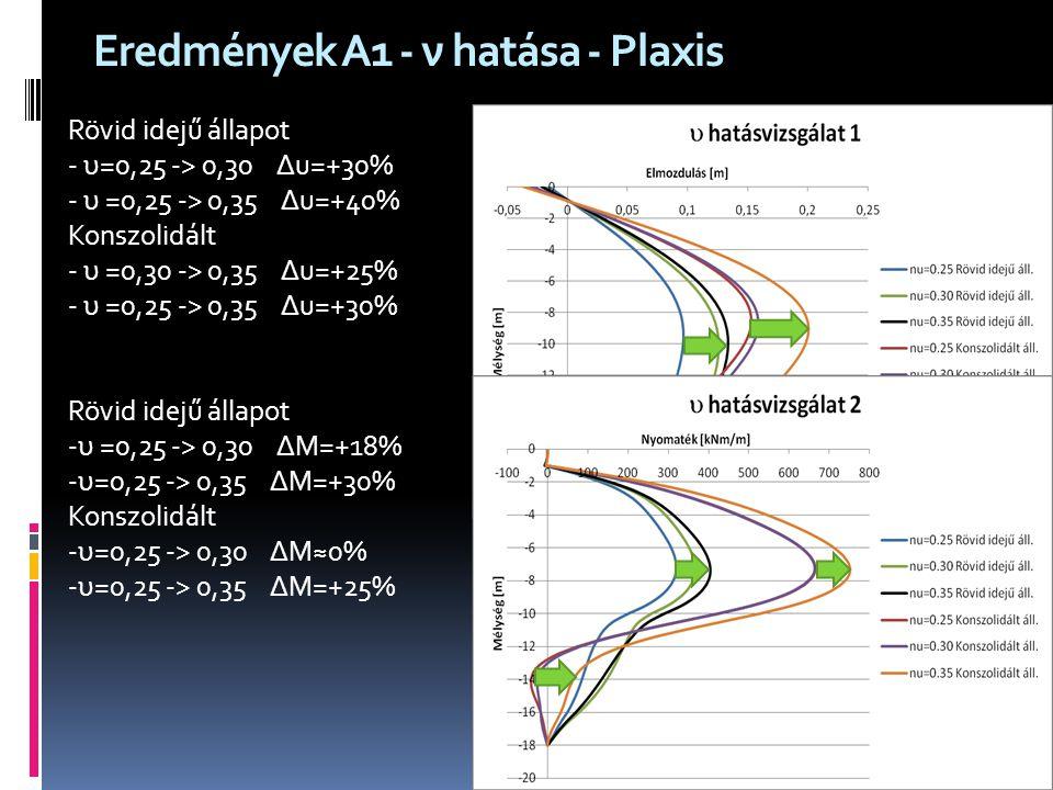 Eredmények A1 - ν hatása - Plaxis Rövid idejű állapot - υ=0,25 -> 0,30 ∆u=+30% - υ =0,25 -> 0,35 ∆u=+40% Konszolidált - υ =0,30 -> 0,35 ∆u=+25% - υ =0