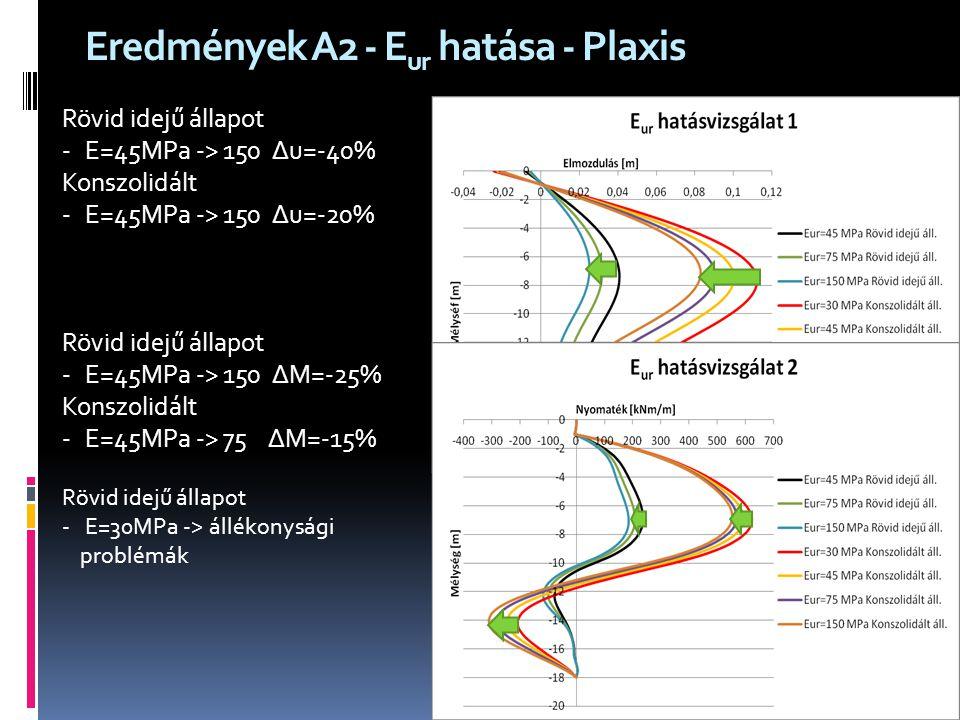 Eredmények A2 - E ur hatása - Plaxis Rövid idejű állapot - E=45MPa -> 150 ∆u=-40% Konszolidált - E=45MPa -> 150 ∆u=-20% Rövid idejű állapot - E=45MPa