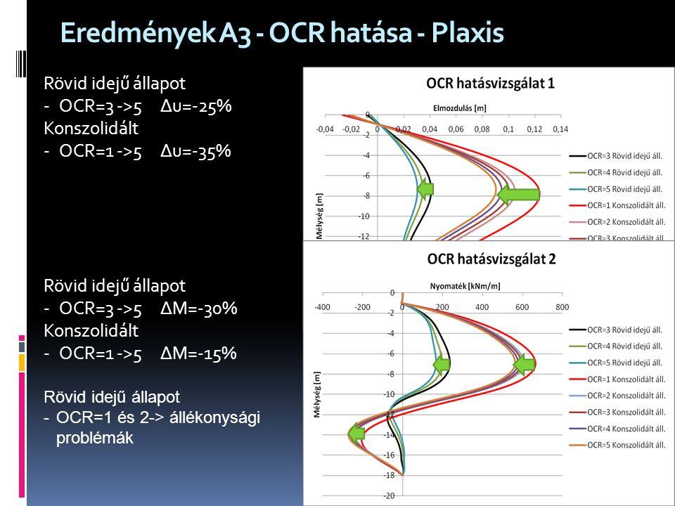 Eredmények A3 - OCR hatása - Plaxis Rövid idejű állapot - OCR=3 ->5 ∆u=-25% Konszolidált - OCR=1 ->5 ∆u=-35% Rövid idejű állapot - OCR=3 ->5 ∆M=-30% K