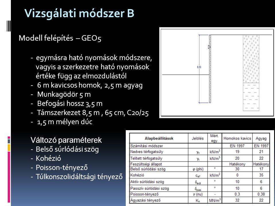 Modell felépítés – GEO5 - egymásra ható nyomások módszere, vagyis a szerkezetre ható nyomások értéke függ az elmozdulástól - 6 m kavicsos homok, 2,5 m