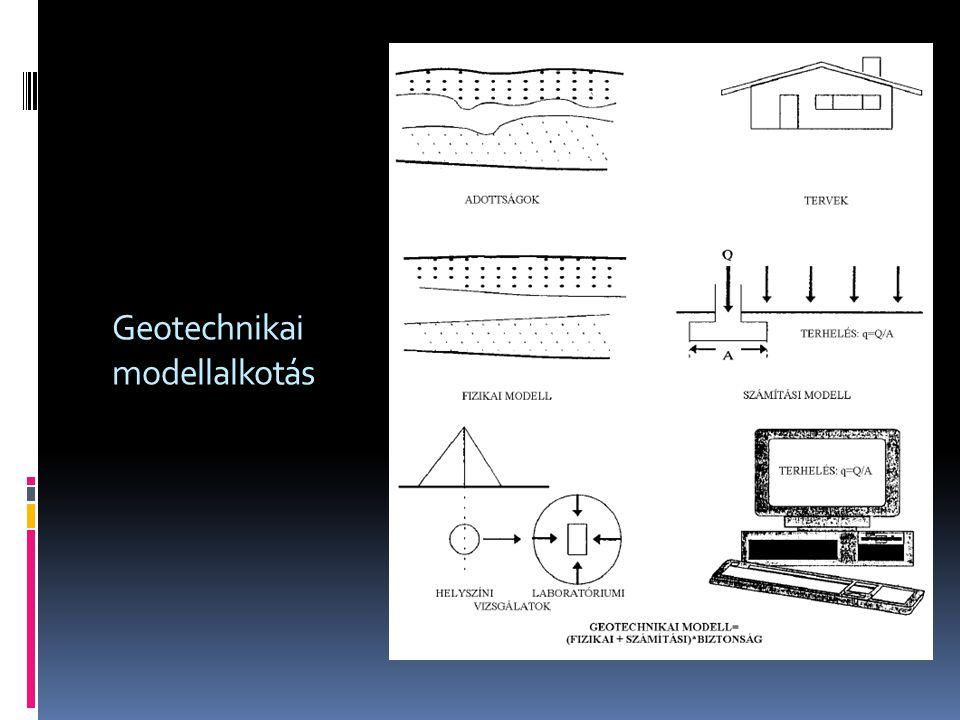 Geotechnikai modellalkotás