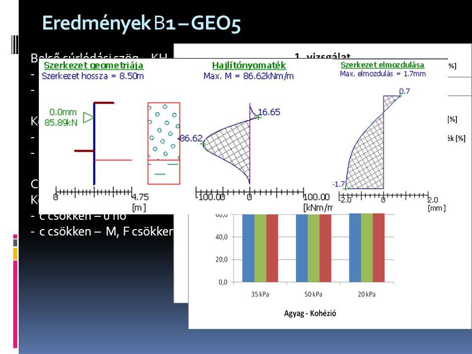 Eredmények B1 – GEO5 Belső súrlódási szög - KH -  nő – u, M, F csökken -  csökken – u, M, F nő Kohézió - Agyag -c csökken – u, F nő -c csökken – M c
