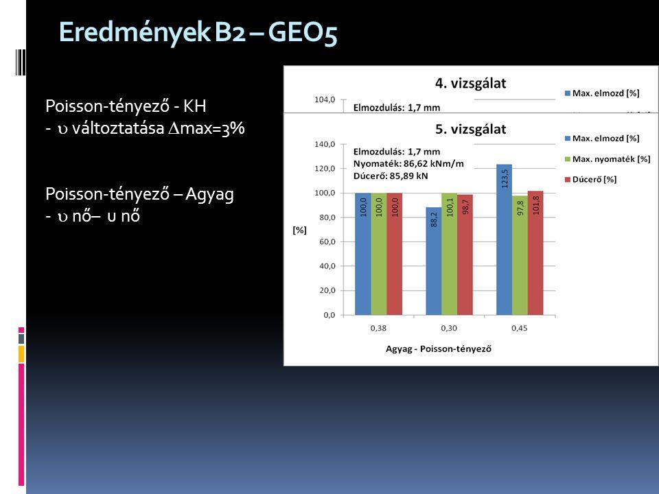 Eredmények B2 – GEO5 Poisson-tényező - KH -  változtatása  max=3% Poisson-tényező – Agyag -  nő– u nő