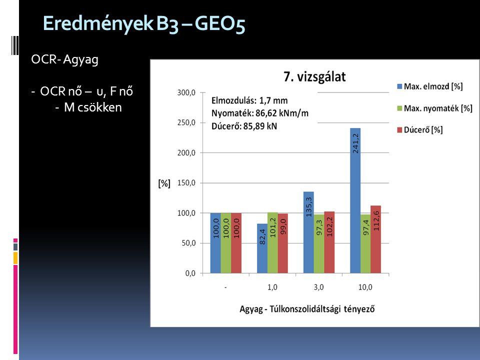 Eredmények B3 – GEO5 OCR- Agyag -OCR nő – u, F nő -M csökken