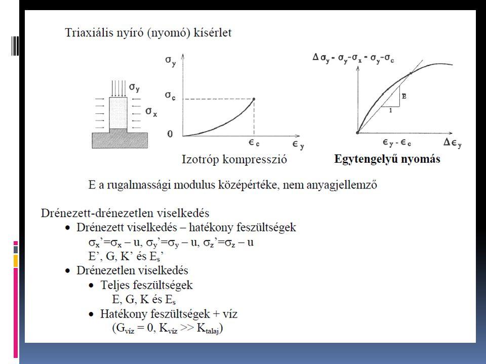 Eredmények A3 - OCR hatása - Plaxis Rövid idejű állapot - OCR=3 ->5 ∆u=-25% Konszolidált - OCR=1 ->5 ∆u=-35% Rövid idejű állapot - OCR=3 ->5 ∆M=-30% Konszolidált - OCR=1 ->5 ∆M=-15% Rövid idejű állapot -OCR=1 és 2-> állékonysági problémák