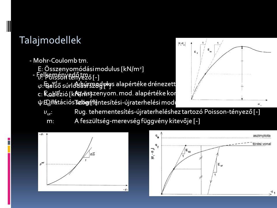 Talajmodellek - Mohr-Coulomb tm. E: Összenyomódási modulus [kN/m 2 ]  : Poisson tényező [-]  : Belső súrlódási szög [°] c: Kohézió [kN/m 2 ] ψ: Dila