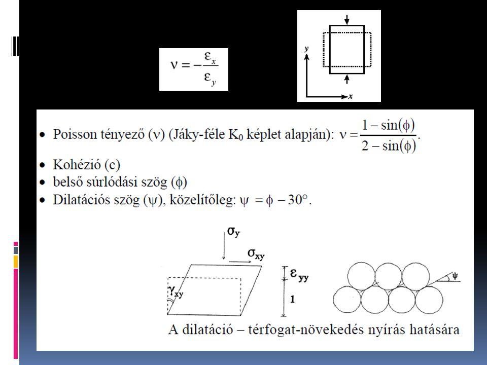 -Tehermentesítési-újraterhelési modulus (E ur ) -3-5 x merevebb viselkedés -Túlkonszolidáltsági tényező (OCR) -Legnagyobb elért hat.