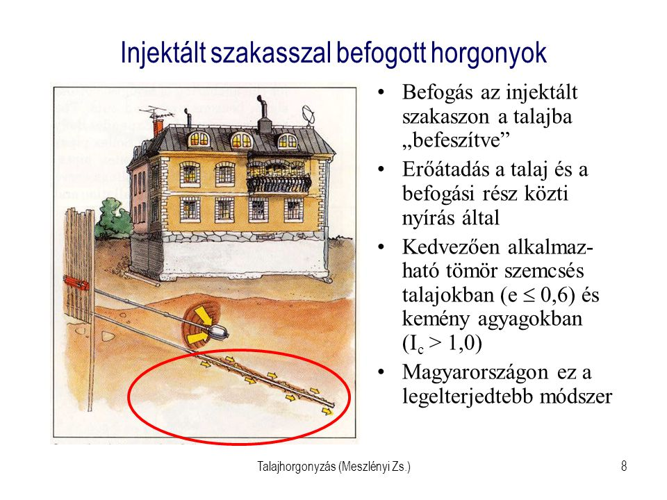 """Talajhorgonyzás (Meszlényi Zs.)8 Injektált szakasszal befogott horgonyok Befogás az injektált szakaszon a talajba """"befeszítve"""" Erőátadás a talaj és a"""
