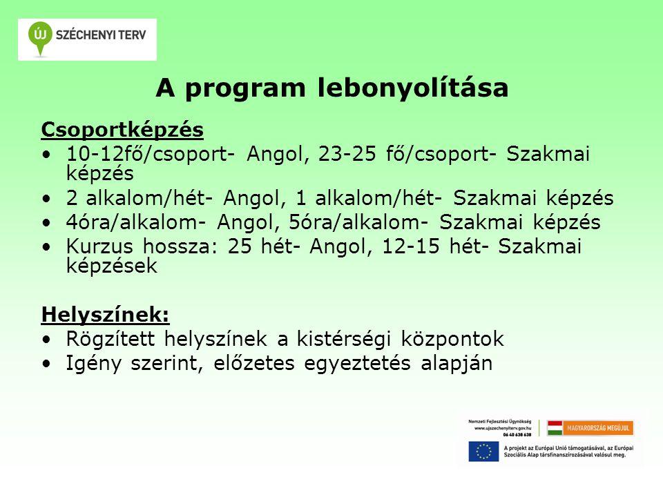 A program lebonyolítása Csoportképzés 10-12fő/csoport- Angol, 23-25 fő/csoport- Szakmai képzés 2 alkalom/hét- Angol, 1 alkalom/hét- Szakmai képzés 4óra/alkalom- Angol, 5óra/alkalom- Szakmai képzés Kurzus hossza: 25 hét- Angol, 12-15 hét- Szakmai képzések Helyszínek: Rögzített helyszínek a kistérségi központok Igény szerint, előzetes egyeztetés alapján