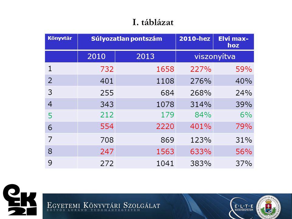 Vizsgálati szempontok Saját eredmények: a könyvtár 2010-es és 2013-as eredményeinek összehasonlítása az elért pontszám maximum pontszámhoz viszonyítás