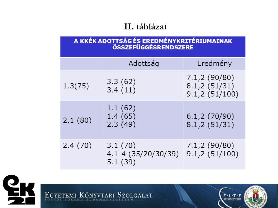 I. táblázat Könyvtár Súlyozatlan pontszám2010-hezElvi max- hoz 20102013viszonyítva 1 7321658227%59% 2 4011108276%40% 3 255684268%24% 4 3431078314%39%