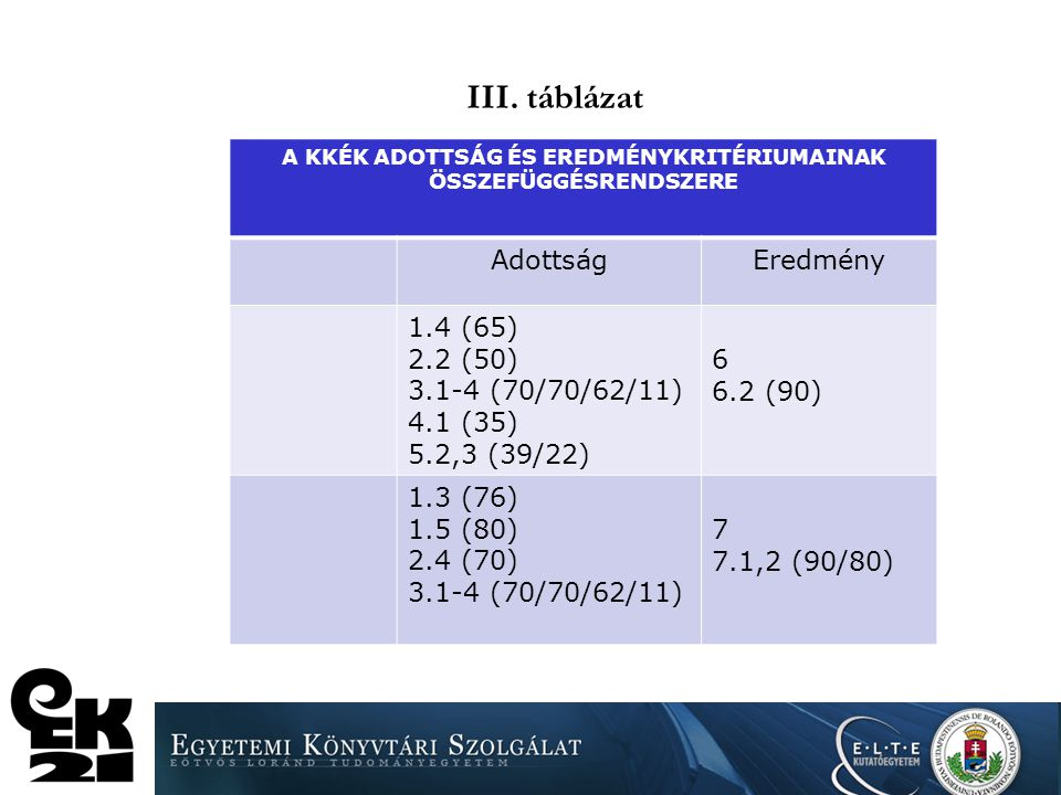 II. táblázat A KKÉK ADOTTSÁG ÉS EREDMÉNYKRITÉRIUMAINAK ÖSSZEFÜGGÉSRENDSZERE AdottságEredmény 1.3(75) 3.3 (62) 3.4 (11) 7.1,2 (90/80) 8.1,2 (51/31) 9.1