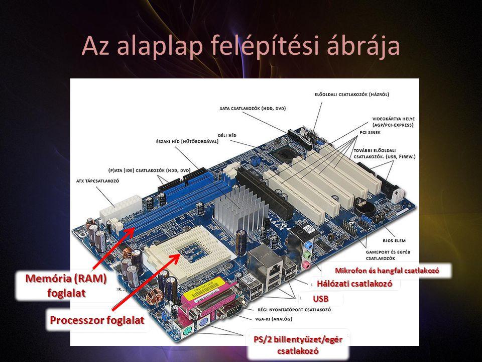 Az alaplap felépítési ábrája Processzor foglalat Memória (RAM) foglalat PS/2 billentyűzet/egér csatlakozó USB Hálózati csatlakozó Mikrofon és hangfal csatlakozó