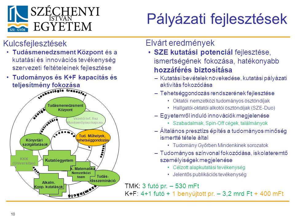 10 Pályázati fejlesztések SZE kutatási potenciál fejlesztése, ismertségének fokozása, hatékonyabb hozzáférés biztosítása –Kutatási bevételek növekedés