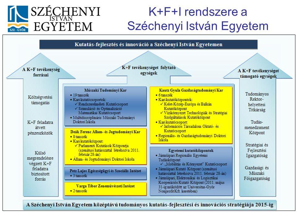 K+F+I rendszere a Széchenyi István Egyetem 2011. január SZE-Győr Pályázati fejlesztések (2008-2013) 11