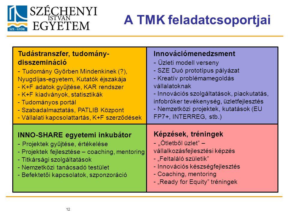 """A TMK feladatcsoportjai 12 Tudástranszfer, tudomány- disszemináció - Tudomány Győrben Mindenkinek ( ), Nyugdíjas-egyetem, Kutatók éjszakája - K+F adatok gyűjtése, KAR rendszer - K+F kiadványok, statisztikák - Tudományos portál - Szabadalmaztatás, PATLIB Központ - Vállalati kapcsolattartás, K+F szerződések Innovációmenedzsment - Üzleti modell verseny - SZE Duó prototípus pályázat - Kreatív problémamegoldás vállalatoknak - Innovációs szolgáltatások, piackutatás, infobróker tevékenység, üzletfejlesztés - Nemzetközi projektek, kutatások (EU FP7+, INTERREG, stb.) INNO-SHARE egyetemi inkubátor - Projektek gyűjtése, értékelése - Projektek fejlesztése – coaching, mentoring - Titkársági szolgáltatások - Nemzetközi tanácsadó testület - Befektetői kapcsolatok, szponzoráció Képzések, tréningek - """" Ötletből üzlet – vállalkozásfejlesztési képzés - """"Feltaláló születik - Innovációs készségfejlesztés - Coaching, mentoring - """"Ready for Equity tréningek"""